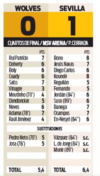 Player Ratings Wolves Sevilla Europa League Sport Newspaper