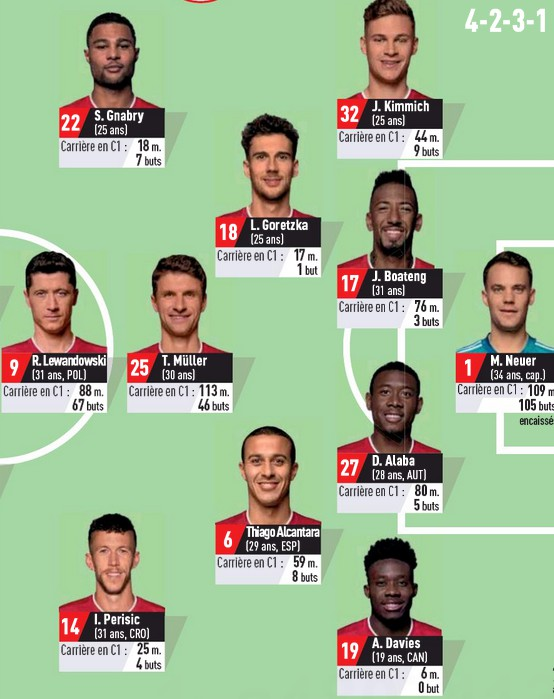 Possible Bayern lineup vs OL 2020