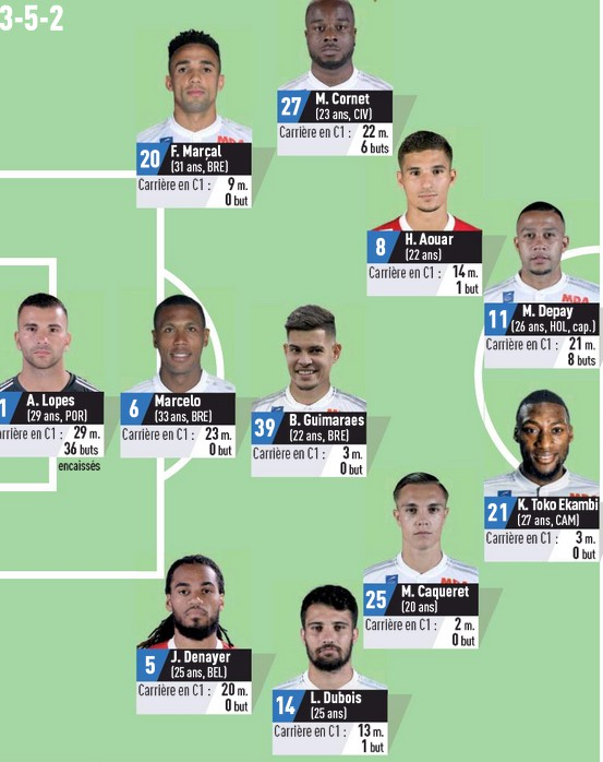 Possible Lineup OL Bayern L'Equipe