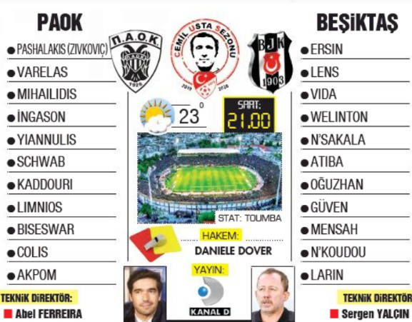 Possible Lineups PAOK BJK Champions League 2020