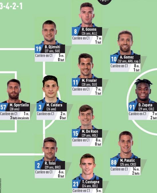 Predicted Atalanta Lineup vs PSG 2020