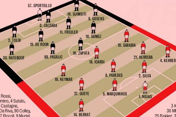 Predicted Lineup Atalanta Paris SG 2020 Gazzetta