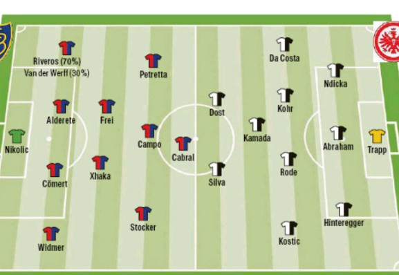 Predicted Lineup Basel Eintracht Frankfurt Europa League 2020