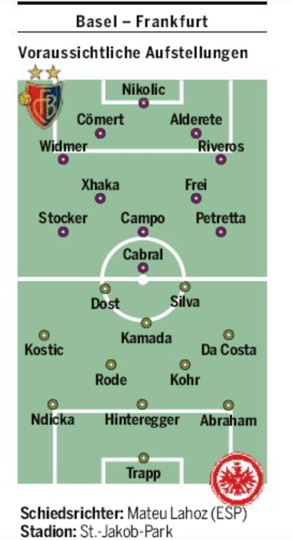 Predicted Lineup Basel Frankfurt 2020