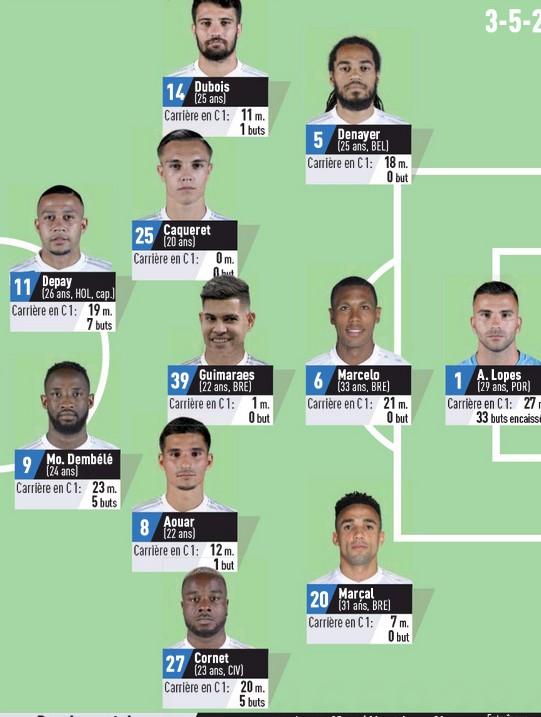 Predicted Lineup Juve OL 2020 L'Equipe