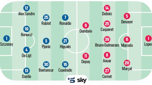 Predicted Lineup Juventus Lyon 2020 Corriere dello Sport