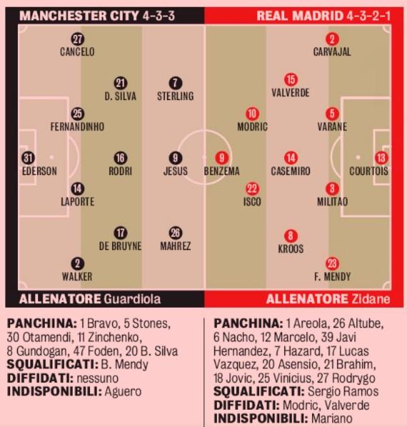 Predicted Lineup Real Madrid Man City GDS
