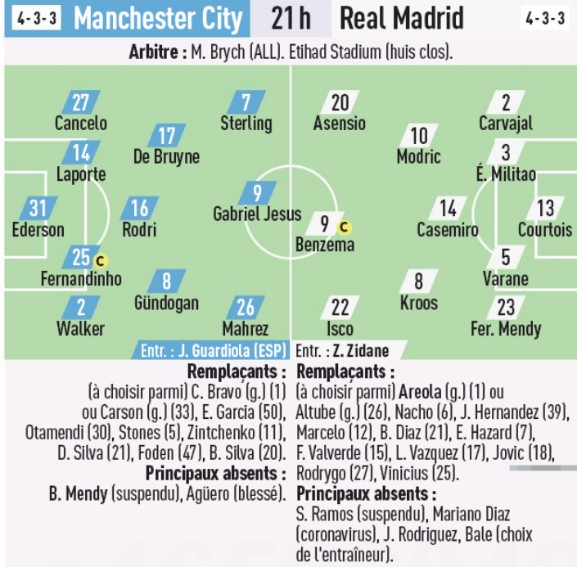 Predicted Lineup Real Madrid Man City L'Equipe 2020 Second Leg
