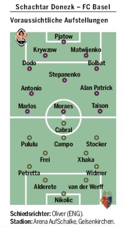 Predicted Lineup Shakhtar vs Basel Europa