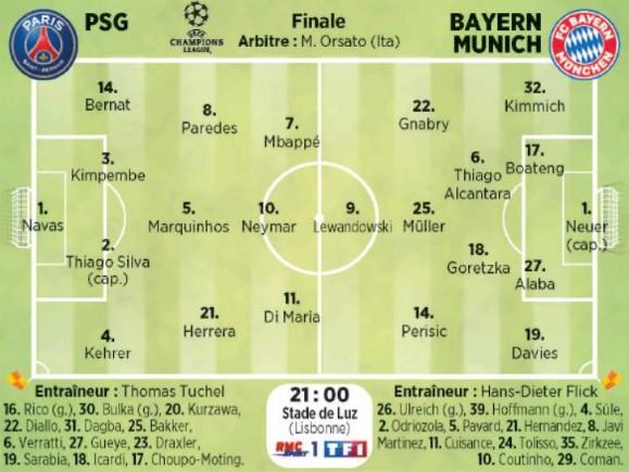 Predicted Lineups Paris SG Bayern Champions League Final ...