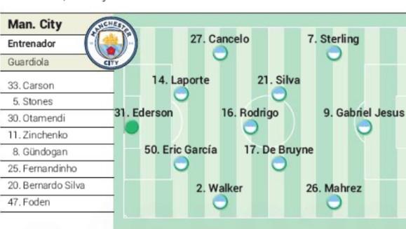 Predicted MCFC lineup vs Real madrid AS
