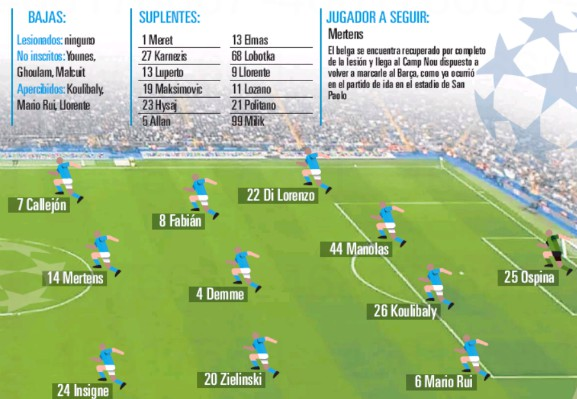 Predicted Napoli starting XI vs Barca UCL 2020