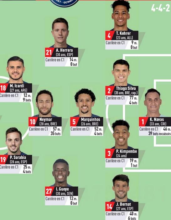 Predicted PSG lineup vs Atalanta 2020 L'Equipe