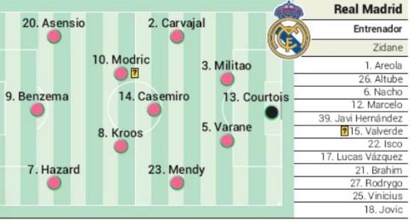 Predicted Real Madrid starting XI vs Man City 2020 AS