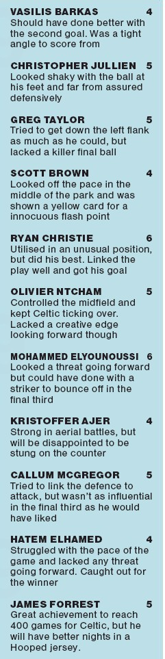 Scottish Herald Celtic Player Ratings vs Ferencvaros 2020 Champions League