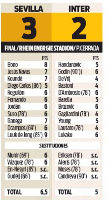 Sevilla Inter Player Ratings 21 August 2020 Europa League Final
