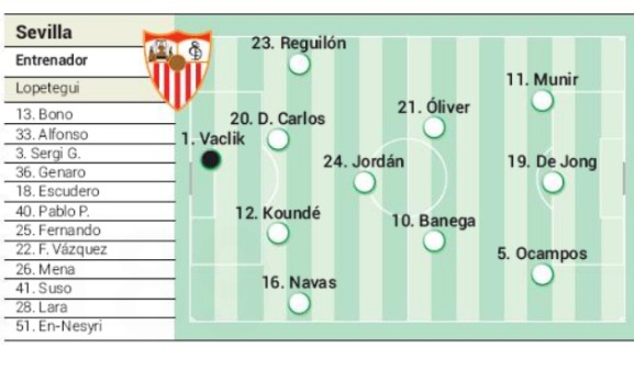 Sevilla predicted starting XI v Roma 2020 Europa League
