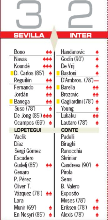 Sevilla vs Inter Milan Player Ratings AS Newspaper