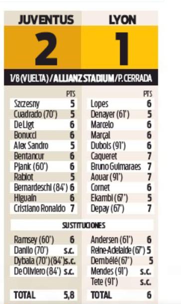 Sport PLayer Ratings Juventus Lyon 2020
