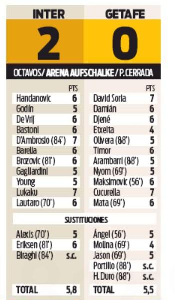 Sport Player Ratings Inter Milan Getafe 2020