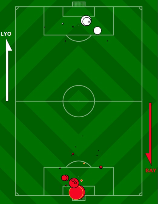 xG Bayern Lyon Champions League 2020 Semi final