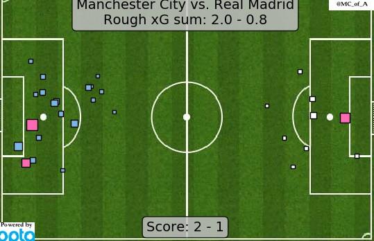 xG Man City Real Madrid 2020