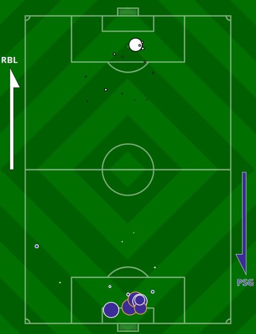 xG Paris SG Leipzig Champions League 2020 Stats