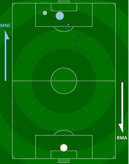 xg Manchester City Real Madrid 2020 Champions League Second Leg