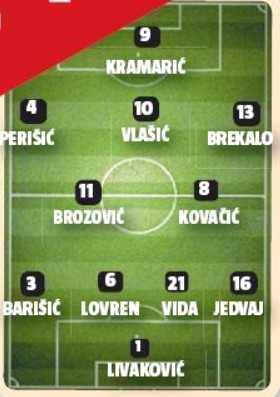 24 Sata Croatia possible lineup vs France 2020