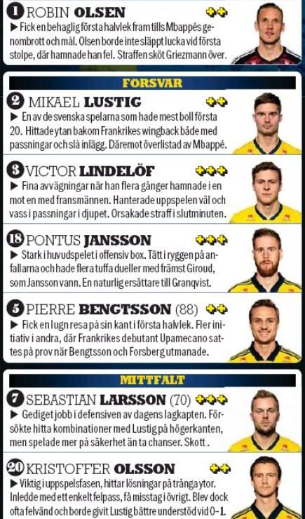 Aftonbladet player ratings for Sweden vs France