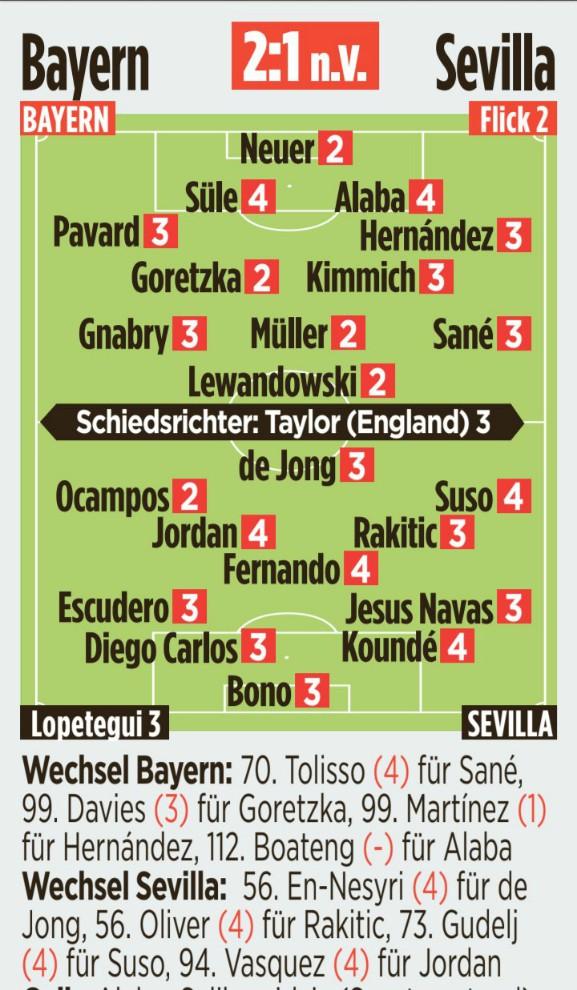 Bayern vs Sevilla SuperCup Ratings Bild 2020