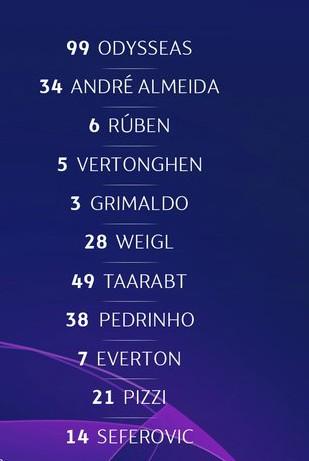 Benfica starting lineup vs PAOK 2020