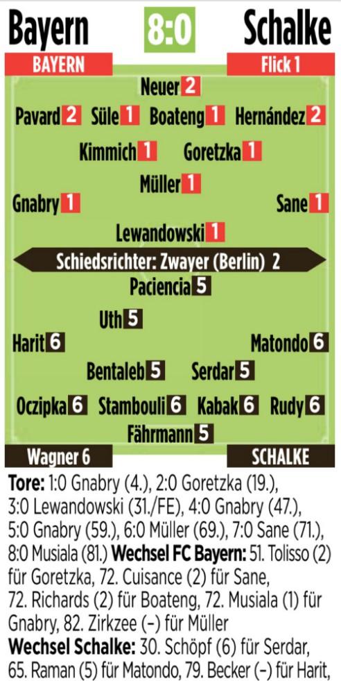 Bild Player Ratings Bayern 8-0 Schalke 2020