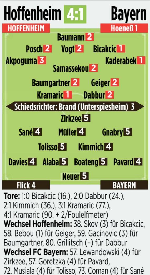 Bild player ratings Hoffenheim 4-1 Bayern Munich 2020