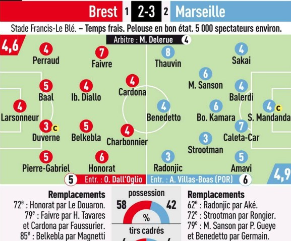Brest Marseille Player Ratings