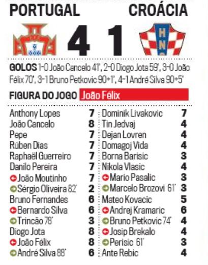 Corrieo da Manha Player Ratings Portugal Croatia