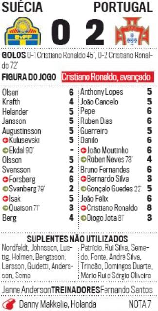 Corrieo da Manha Player Ratings Sweden Portugal 2020