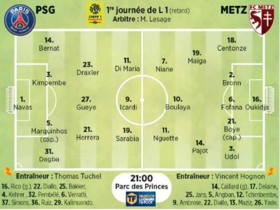 Expected Lineup Paris SG Metz 2020 Le Parisien
