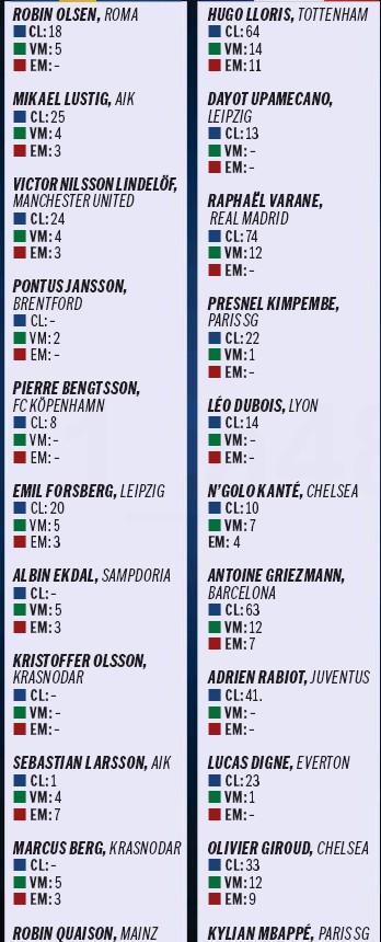 Expected Lineups France Sweden Aftonbladet