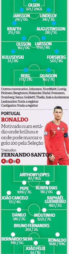 Expected Lineups Sweden Portugal Record Newspaper