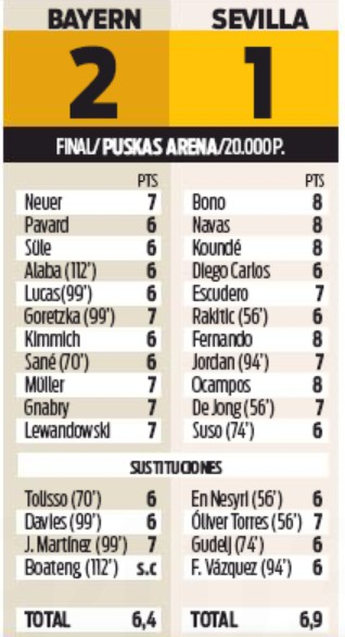 FC Bayern Sevilla Player Ratings 2020 Sport Newspaper