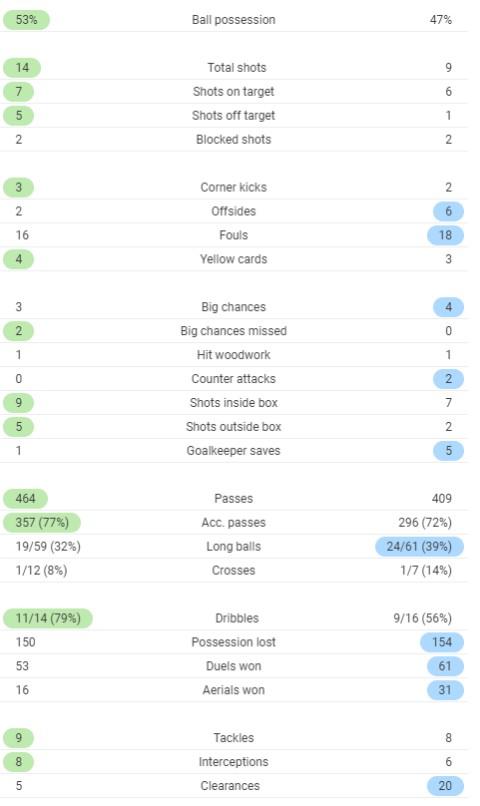 FT Post Match Stats Southampton 2-5 Tottenham 2020