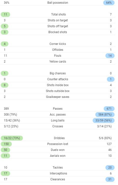FT Post Match Stats Spurs Chelsea 2020