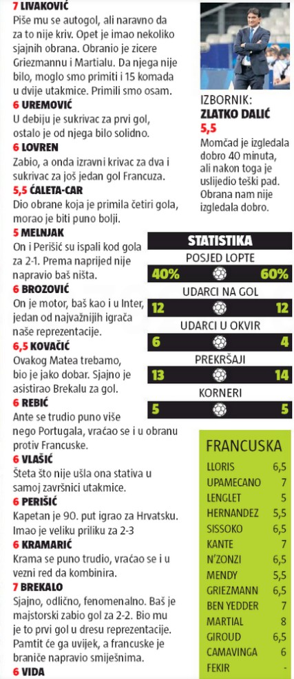 France Croatie Player Ratings 24Sata Croatian Newspaper