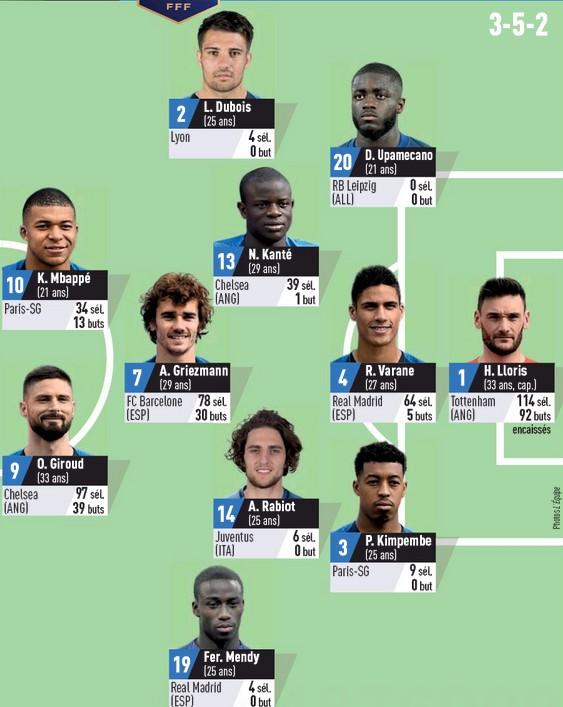 France predicted lineup vs Sweden 2020 L'Equipe