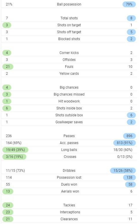 Full Time Post Match Stats Lens PSG