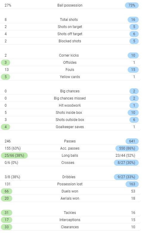 Full Time Post Match Stats PAOK vs Benfica 2020