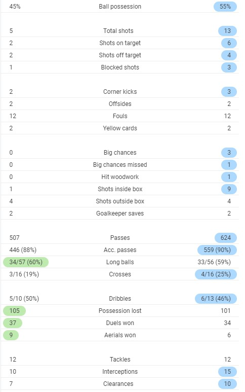 Full Time Stats Fulham 0-3 Arsenal 2020