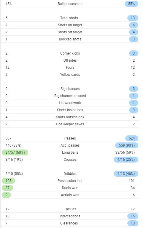 Full Time Stats Fulham 0-3 Arsenal 2020