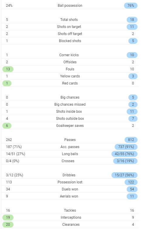 Full time Post Match Stats Duisburg Dortmund 2020